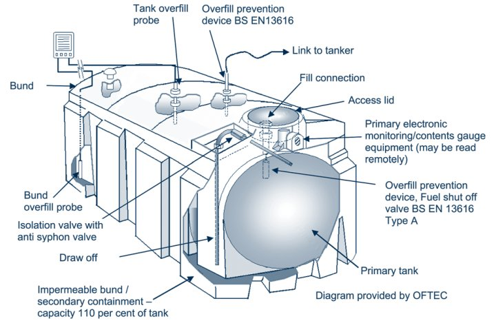 Oil Tank Diagram - Enthusiast Wiring Diagrams •