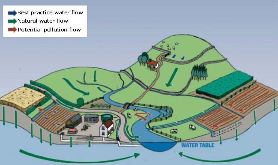 what is wastewater management pdf